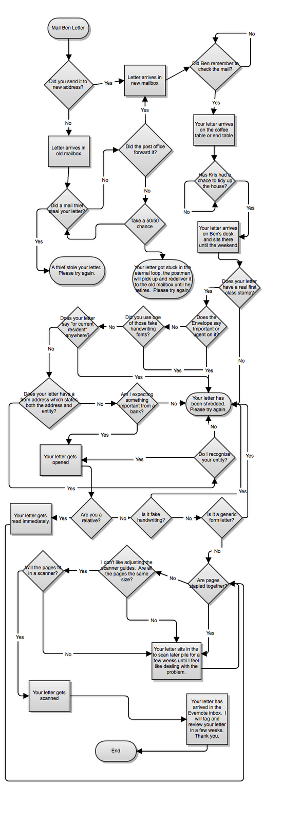 incoming_mail_flowchart