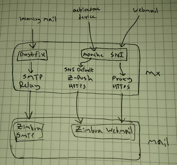 Activesync with SNI diagram