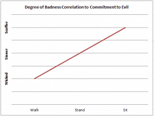 Badness compared to Commitment to Evil Chart