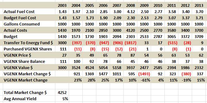 Energy Hedge Analysis