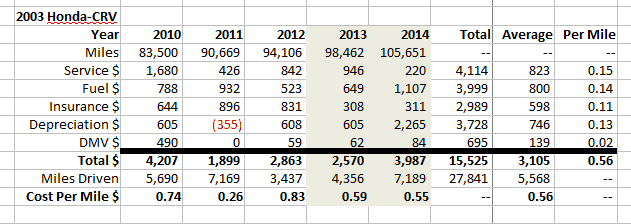 Total Cost of Ownership for the HondaCRV and SubaruOutback  b3norg