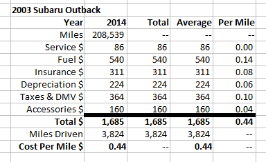 2003 subaru outback cost by mile