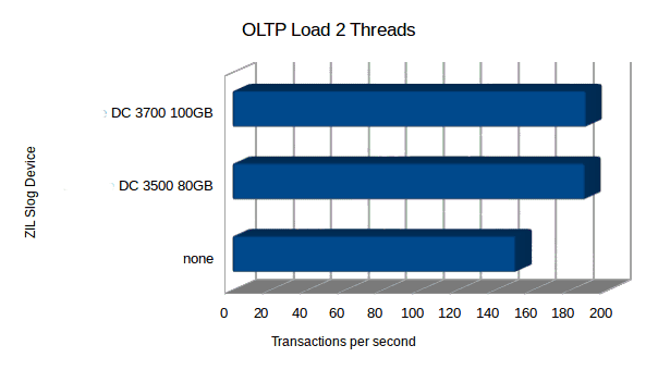 zil_oltp_2_threads