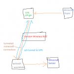 Port Forwarding with Verizon Wireless NAT