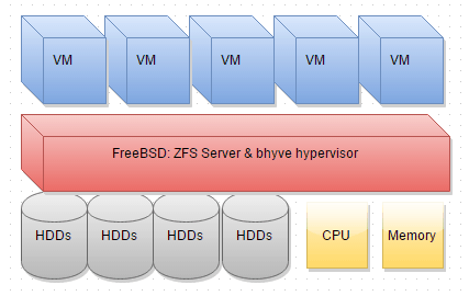 VMware vs bhyve Performance Comparison | b3n org