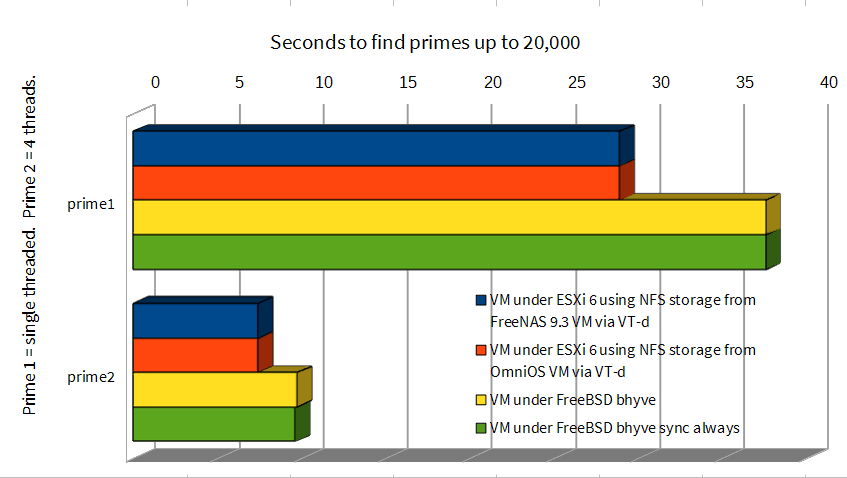 sysbench_primes