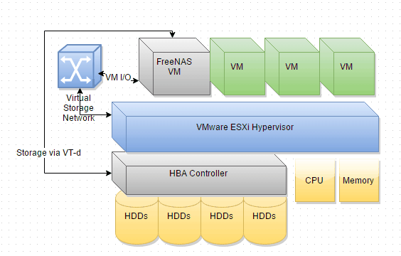 FreeNAS 9 10 on VMware ESXi 6 0 Guide | b3n org