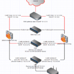 pfSense Firewall HA Failover Cluster
