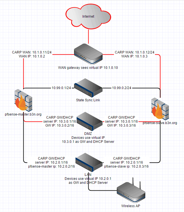 pfSense HA Diagram