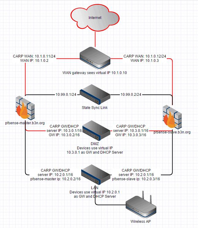 pfSense HA Diagram