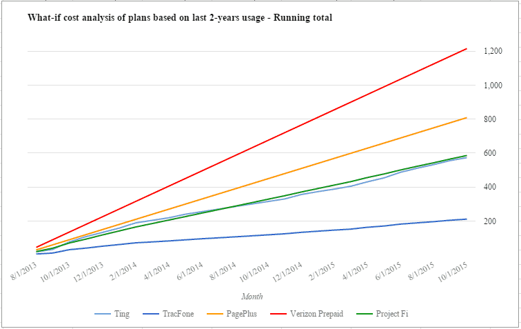 Total Cost Analysis Over 2 Years - Ting, TracFone, PagePlus, Verizon, Project Fi