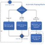 Automatic Ripping Machine | Headless | Blu-Ray/DVD/CD