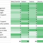 RHEL/CentOS, Debian, Fedora, Ubuntu & FreeBSD Comparison