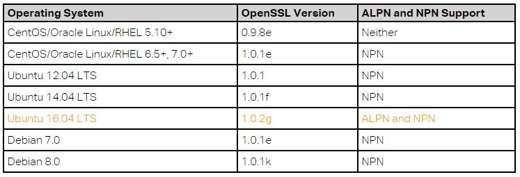 RHEL/CentOS, Debian, Fedora, Ubuntu & FreeBSD Comparison | b3n org