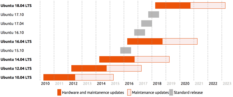 release-chart-desktop