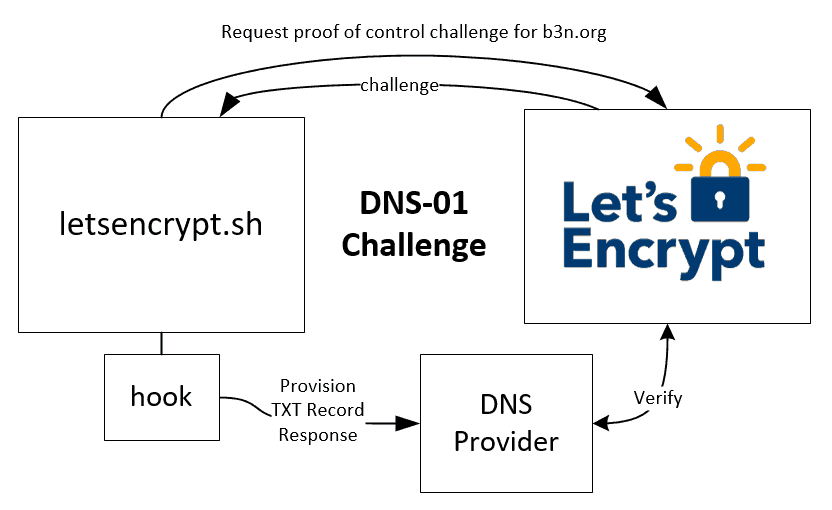 ACME Let's Encrypt DNS-01 Challenge Diagram