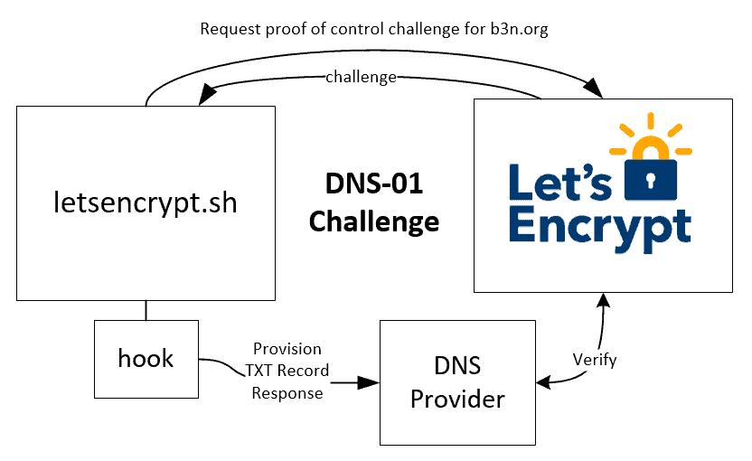 ACME Let's Encrypt DNS-01 Challenge Diagram