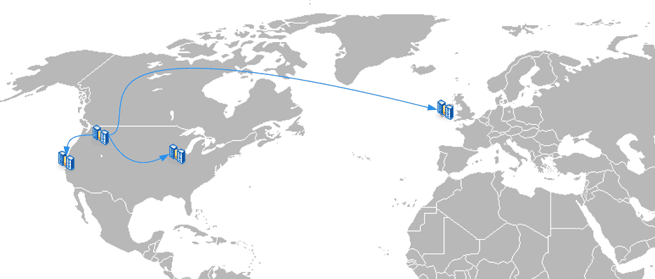 Multiple Backup Locations Across the World