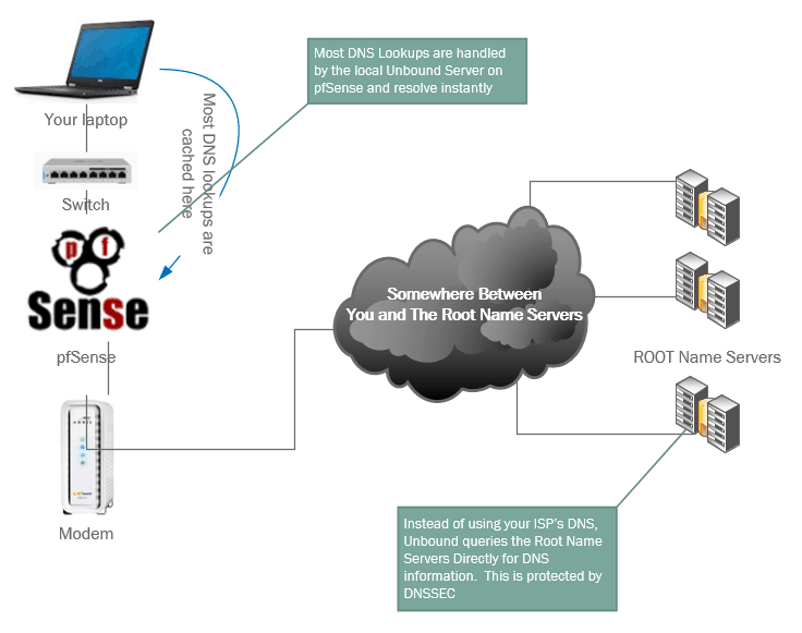 dns hijacked slow setup unbound on pfsense b3n org setup an unbound server on pfsense