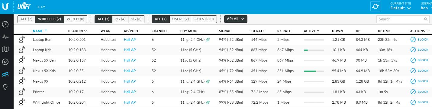 UniFi Wireless Clients