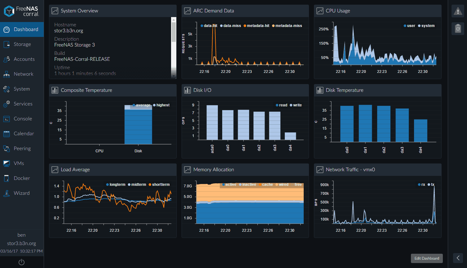 FreeNAS Corral Dashboard