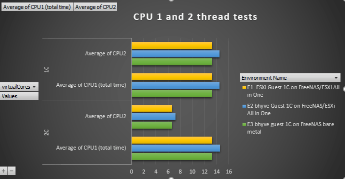 Benchmarking Guest on FreeNAS ZFS, bhyve and ESXi | b3n org