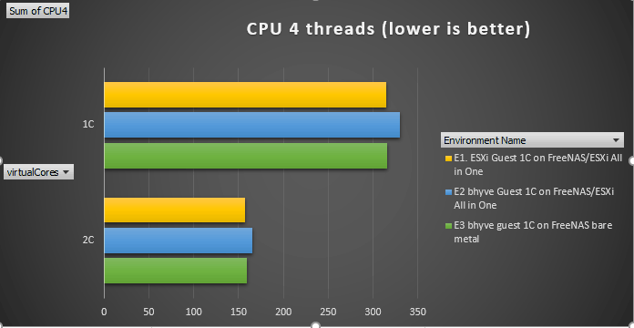 CPU 4 threads