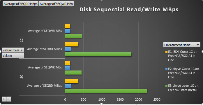 Disk Sequential I/O