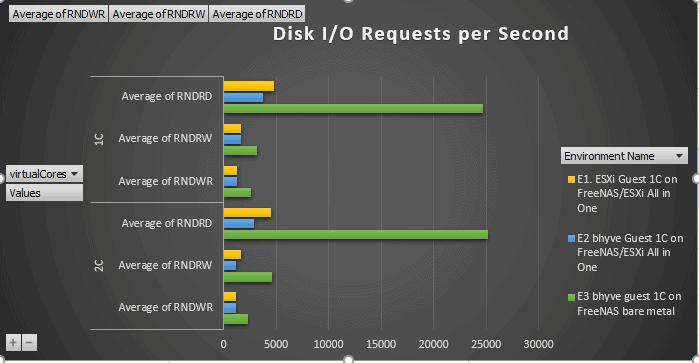 Disk Ransom I/O
