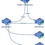Ansible Role Rdiff-Backup Script | World Backup Day