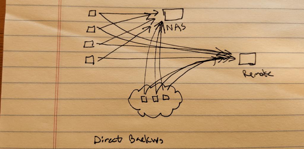 Direct Backups