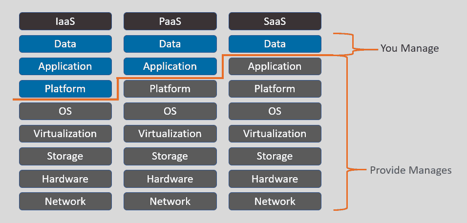 Chart showing IaaS, PaaS, and SaaS.  Cloudways falls under IaaS