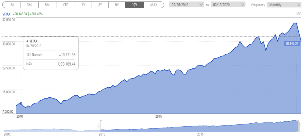 Chart of Growth of $10,000 over 10 years of the S&P 500 showing a 3x return