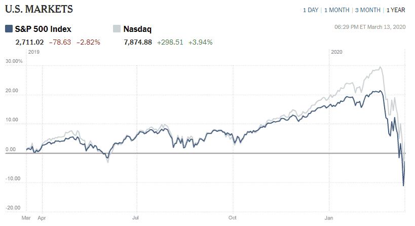 Stock Market Crash due to Coronavirus