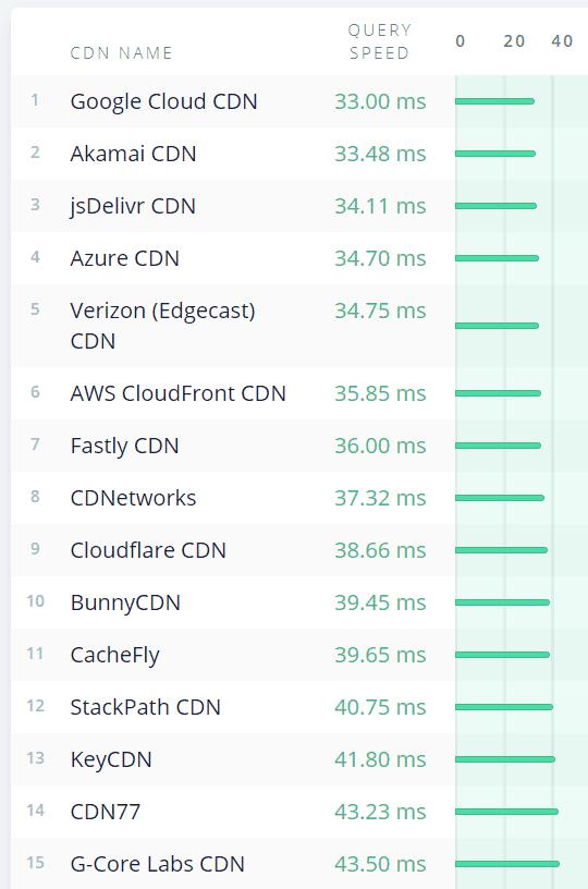 Fastest CDNs Chart