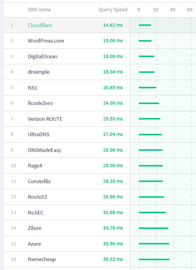 Fastest DSN Servers