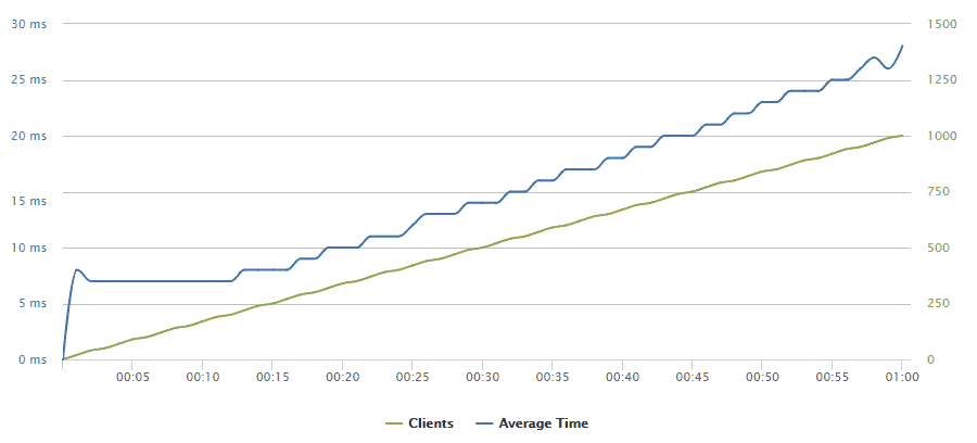 Number of Clients per second by Response Time Graph