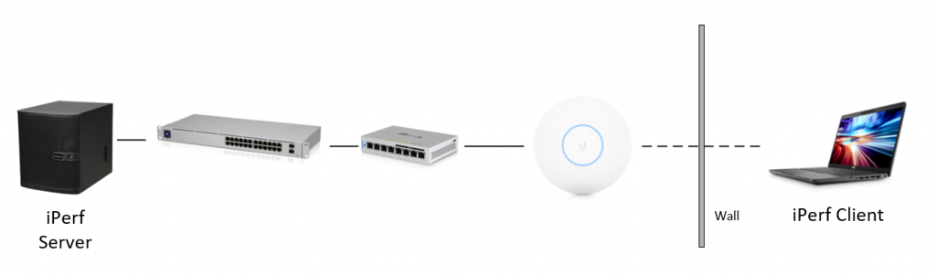 iPerf server - Switch - Switch - WiFi AP - signal through the wall - iPerf Client (Laptop)